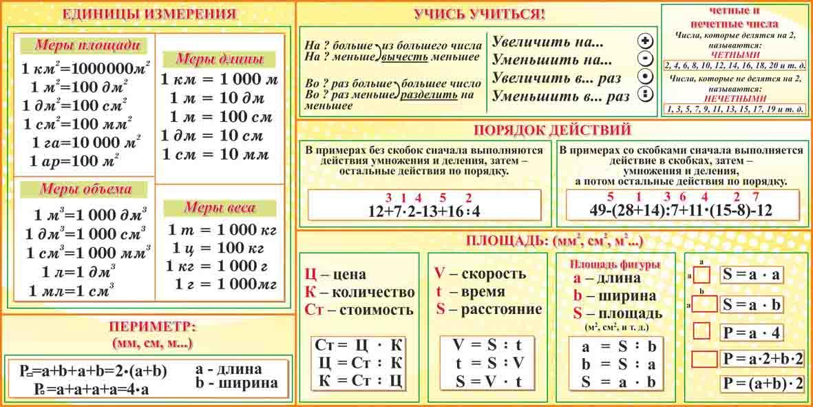 Таблица площади многоугольников